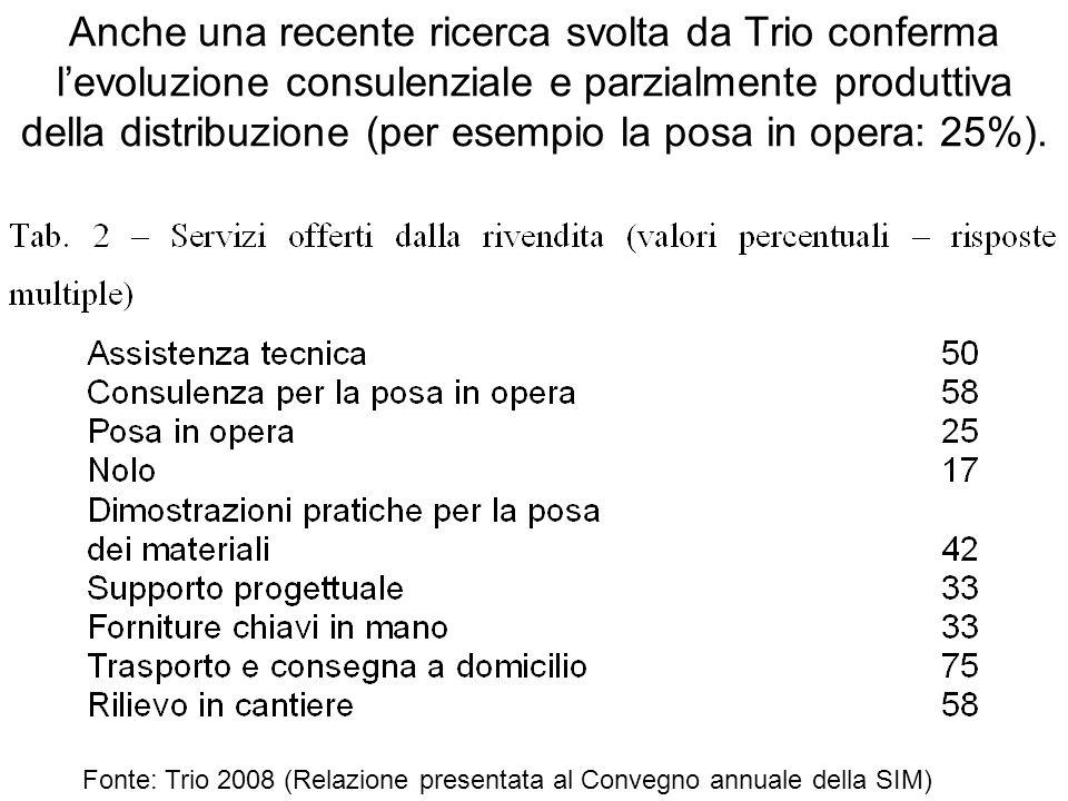 Anche una recente ricerca svolta da Trio conferma l'evoluzione consulenziale e parzialmente produttiva della distribuzione (per esempio la posa in opera: 25%).