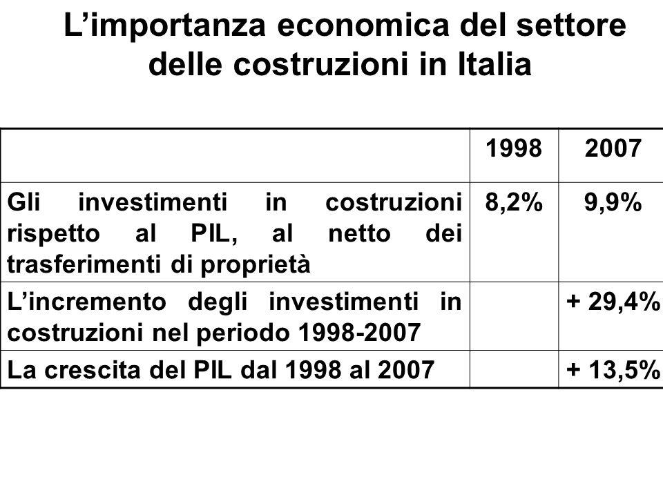 L'importanza economica del settore delle costruzioni in Italia