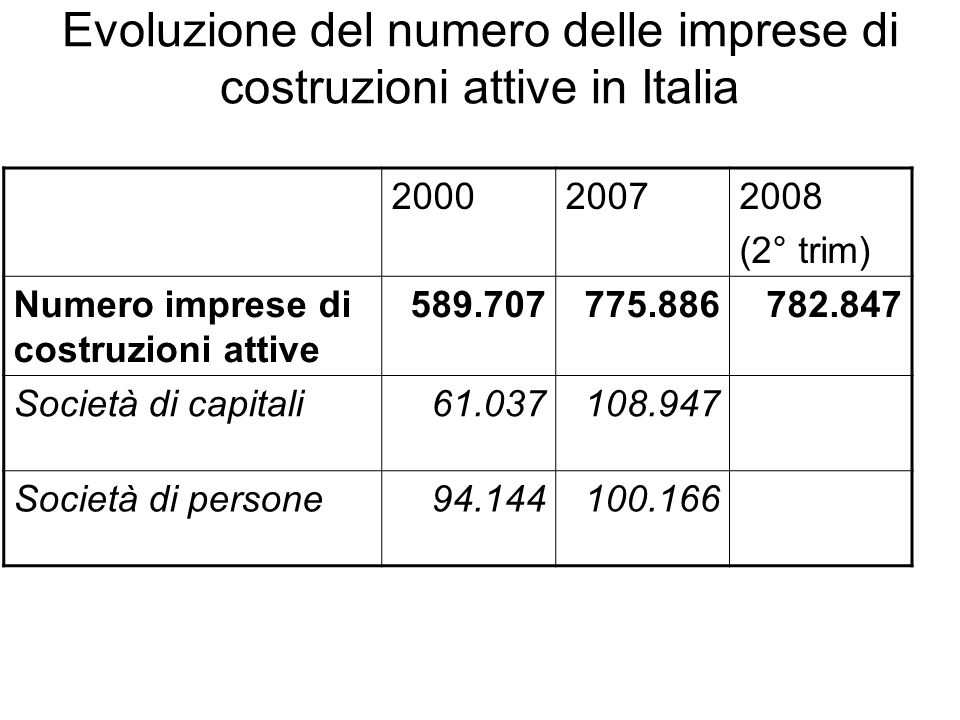 Evoluzione del numero delle imprese di costruzioni attive in Italia