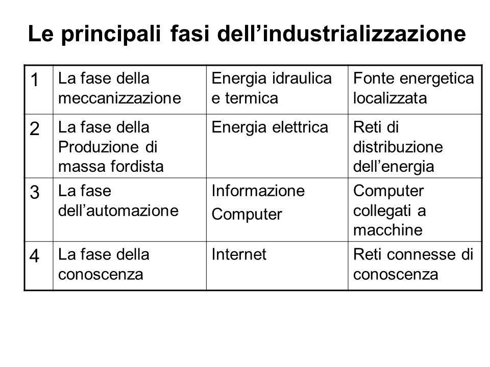 Le principali fasi dell'industrializzazione