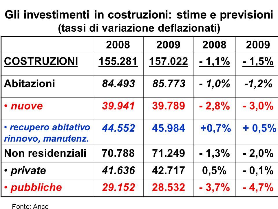 Gli investimenti in costruzioni: stime e previsioni