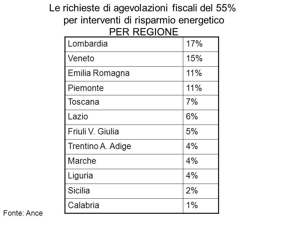Le richieste di agevolazioni fiscali del 55%