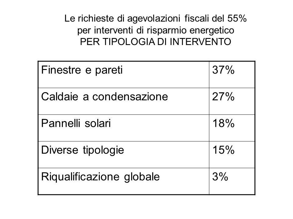 Caldaie a condensazione 27% Pannelli solari 18% Diverse tipologie 15%