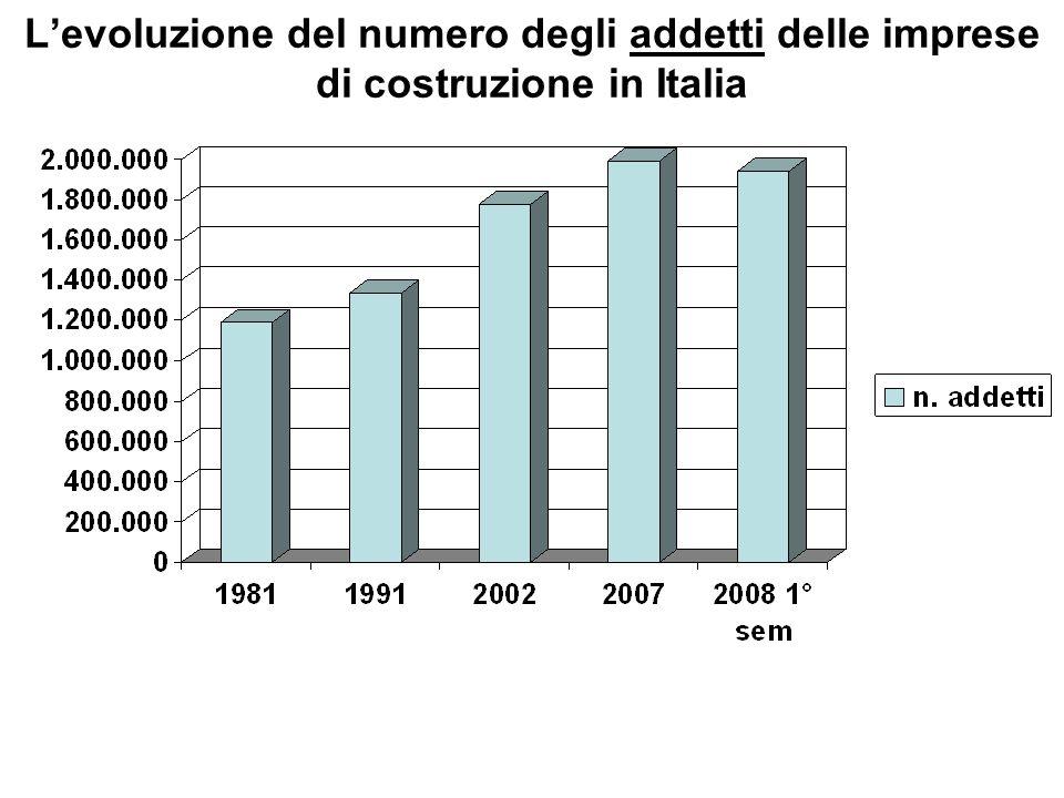 L'evoluzione del numero degli addetti delle imprese di costruzione in Italia
