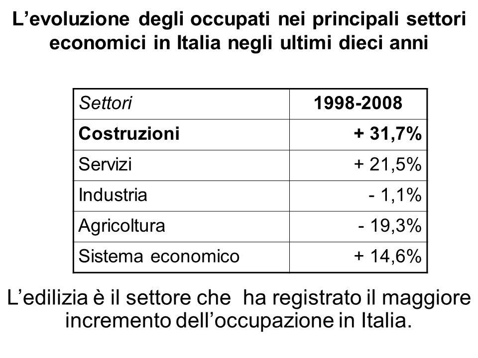L'evoluzione degli occupati nei principali settori economici in Italia negli ultimi dieci anni