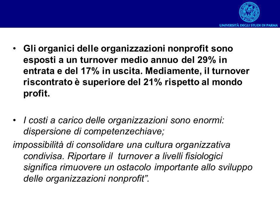 Gli organici delle organizzazioni nonprofit sono esposti a un turnover medio annuo del 29% in entrata e del 17% in uscita. Mediamente, il turnover riscontrato è superiore del 21% rispetto al mondo profit.