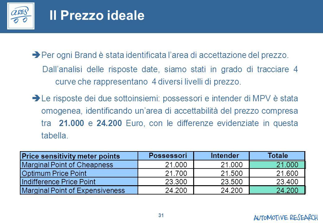 Il Prezzo ideale Per ogni Brand è stata identificata l'area di accettazione del prezzo.