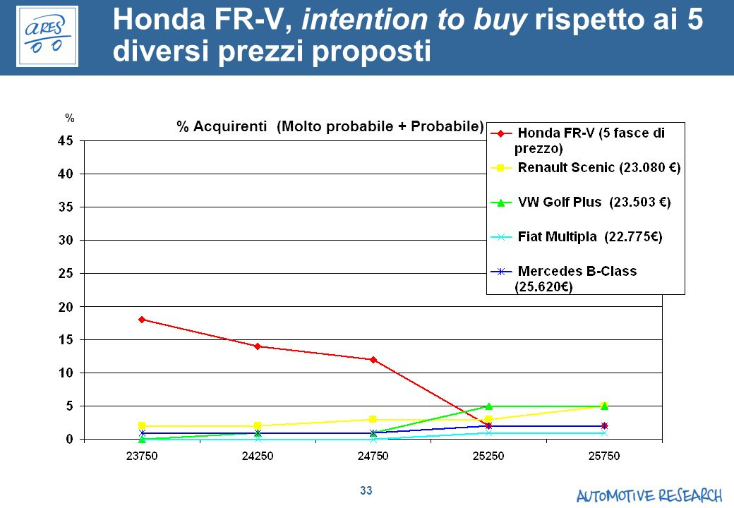 Honda FR-V, intention to buy rispetto ai 5 diversi prezzi proposti