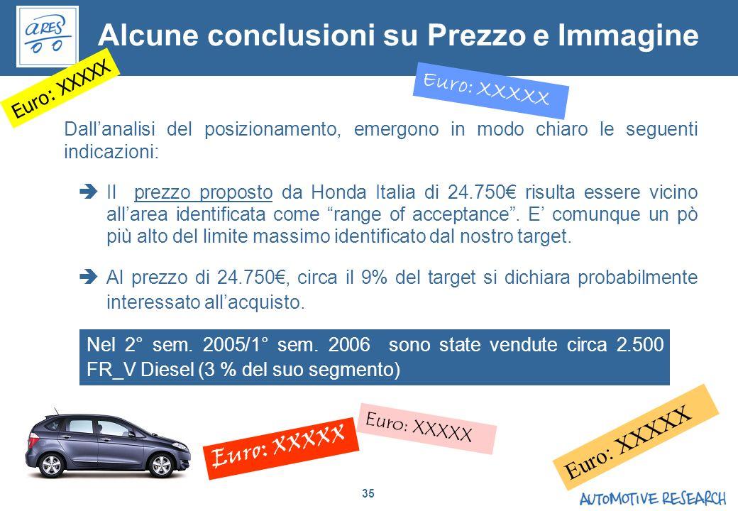 Alcune conclusioni su Prezzo e Immagine