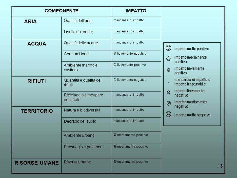 ACQUA RIFIUTI TERRITORIO RISORSE UMANE