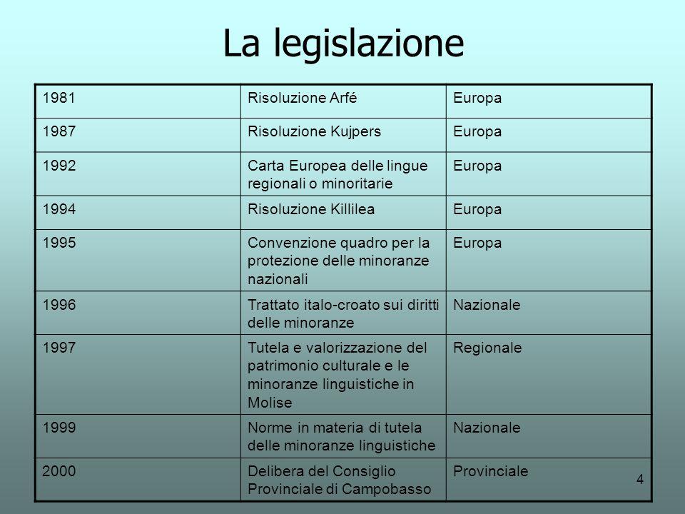 La legislazione 1981 Risoluzione Arfé Europa 1987 Risoluzione Kujpers