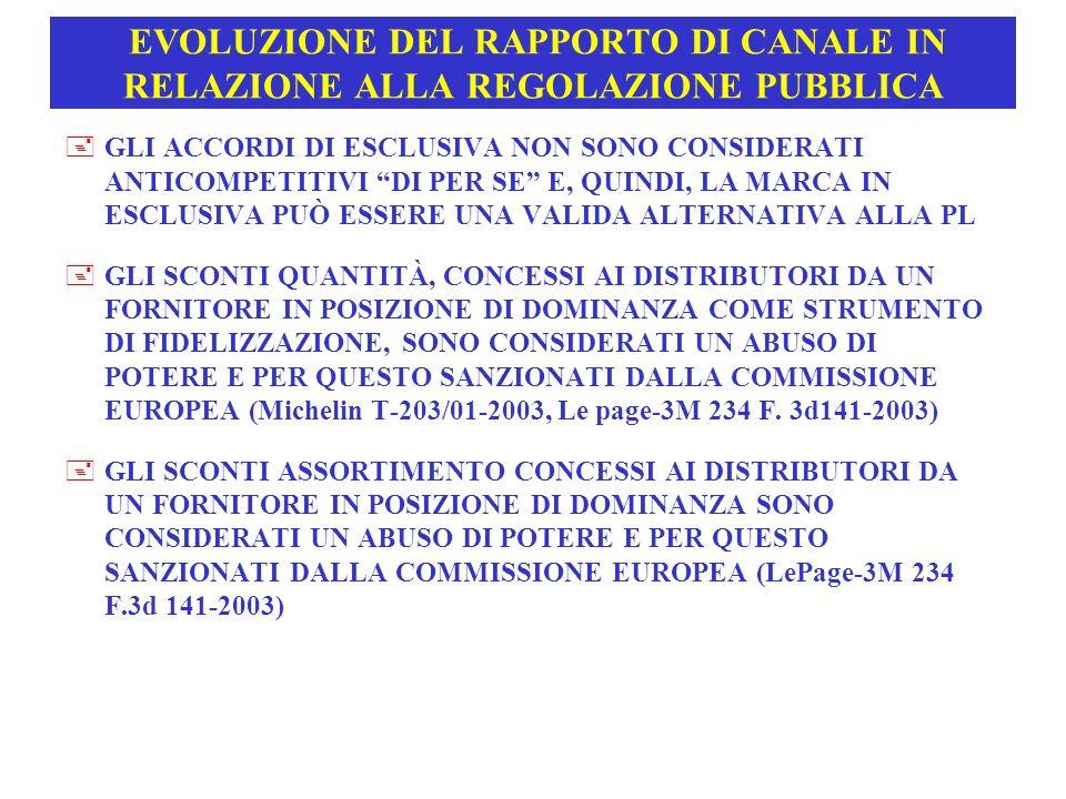 EVOLUZIONE DEL RAPPORTO DI CANALE IN RELAZIONE ALLA REGOLAZIONE PUBBLICA