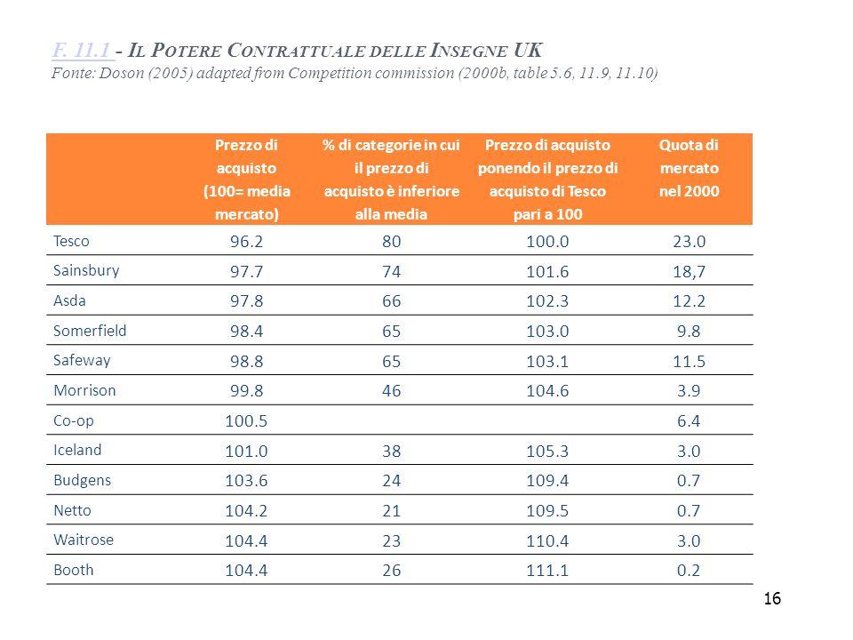 F. 11.1 - Il Potere Contrattuale delle Insegne UK