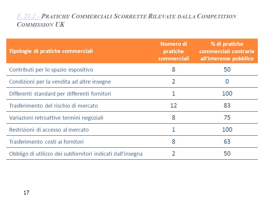 F. 11.2 - Pratiche Commerciali Scorrette Rilevate dalla Competition Commission UK