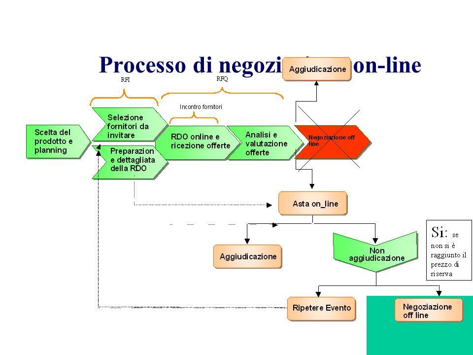 Processo di negoziazione on-line