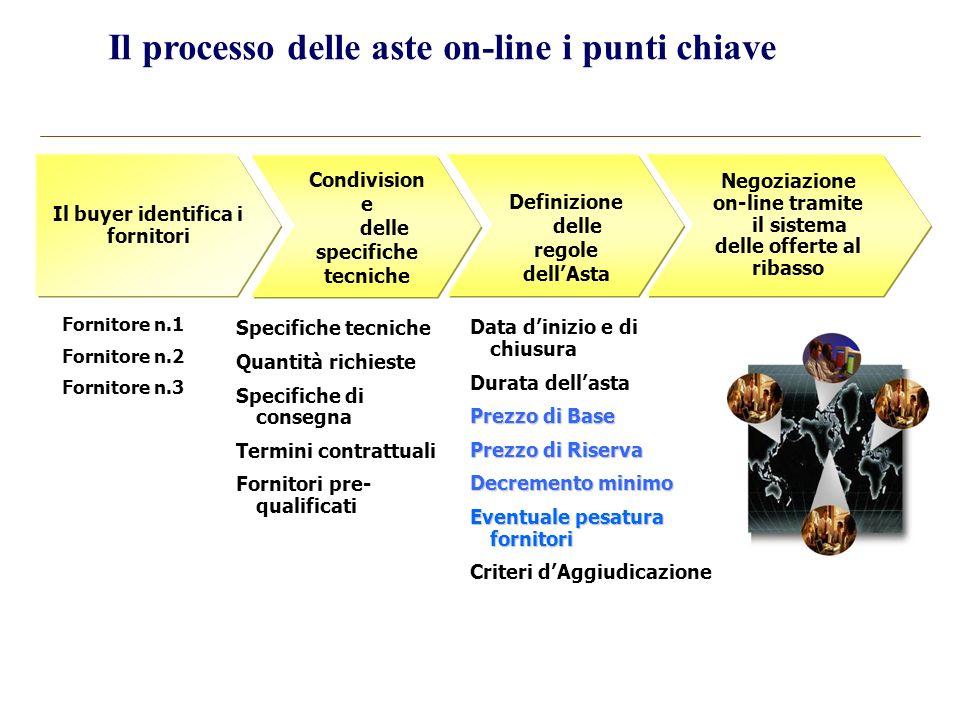 Il processo delle aste on-line i punti chiave