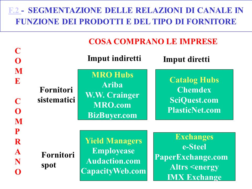 F.2 - SEGMENTAZIONE DELLE RELAZIONI DI CANALE IN FUNZIONE DEI PRODOTTI E DEL TIPO DI FORNITORE