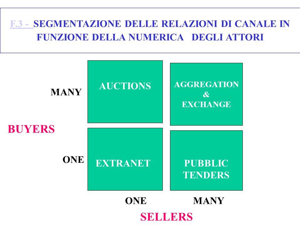 F.3 - SEGMENTAZIONE DELLE RELAZIONI DI CANALE IN FUNZIONE DELLA NUMERICA DEGLI ATTORI