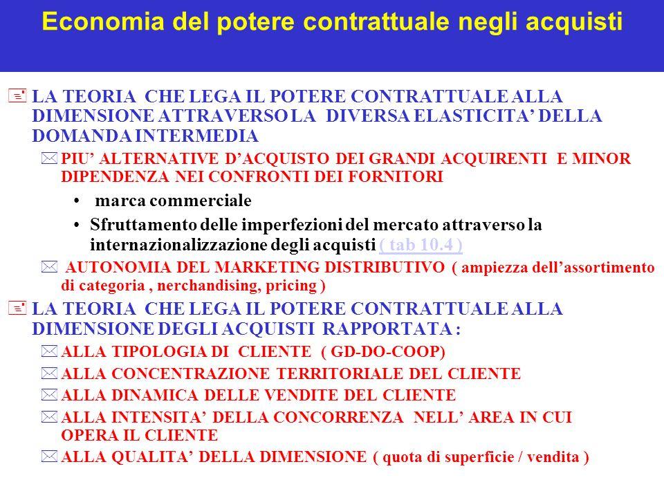 Economia del potere contrattuale negli acquisti