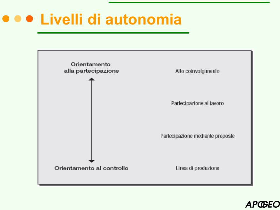 Livelli di autonomia