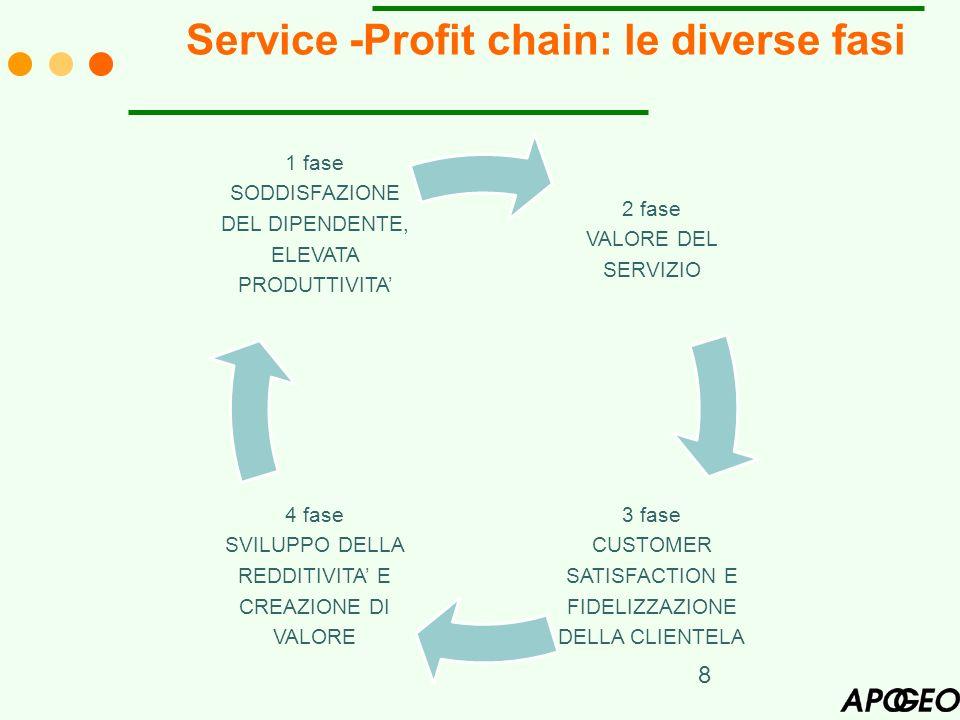 Service -Profit chain: le diverse fasi