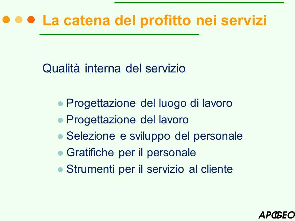 La catena del profitto nei servizi