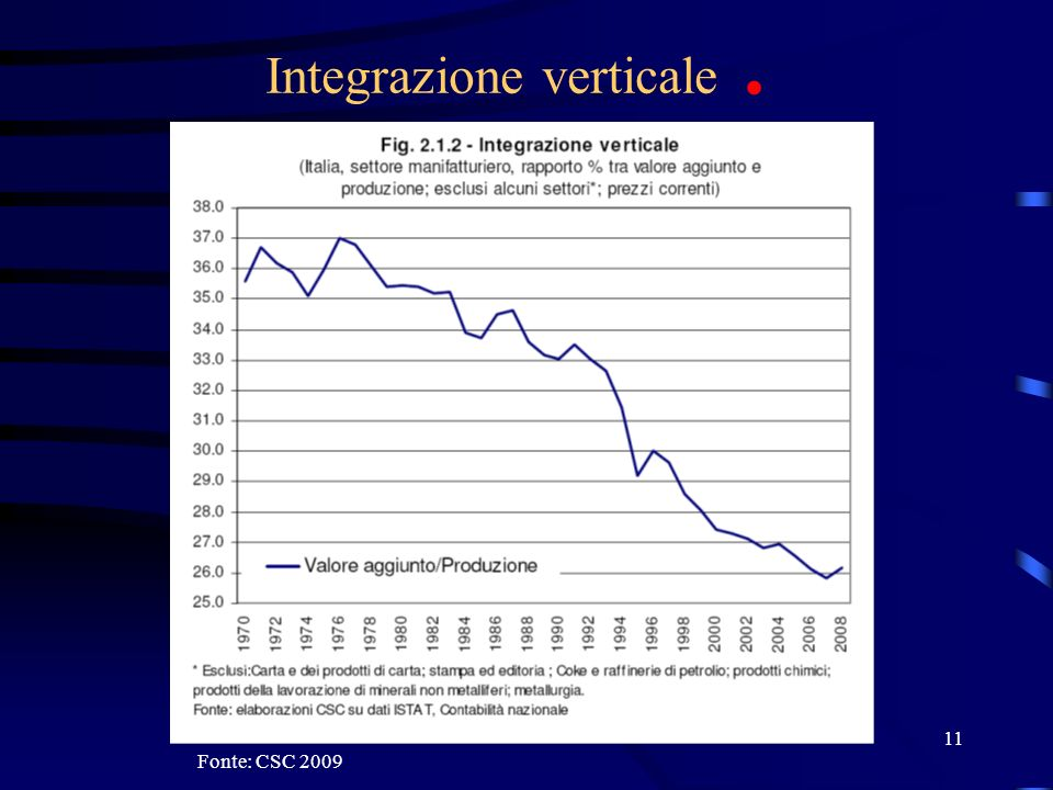 Integrazione verticale .