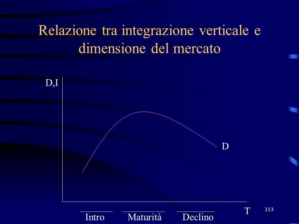 Relazione tra integrazione verticale e dimensione del mercato
