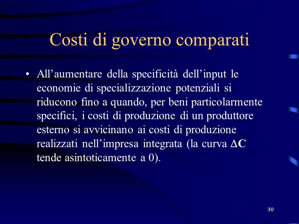 Costi di governo comparati