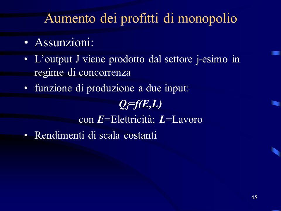 Aumento dei profitti di monopolio