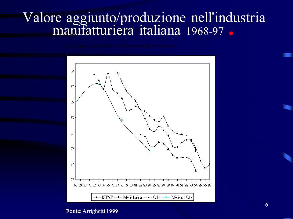 Valore aggiunto/produzione nell industria manifatturiera italiana 1968-97 .