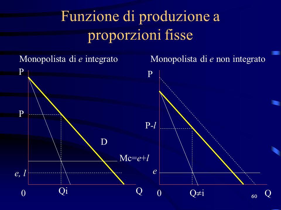 Funzione di produzione a proporzioni fisse