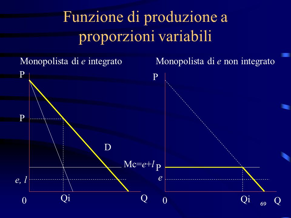 Funzione di produzione a proporzioni variabili
