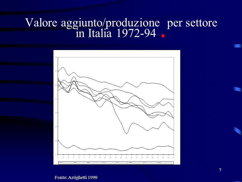 Valore aggiunto/produzione per settore in Italia 1972-94 .
