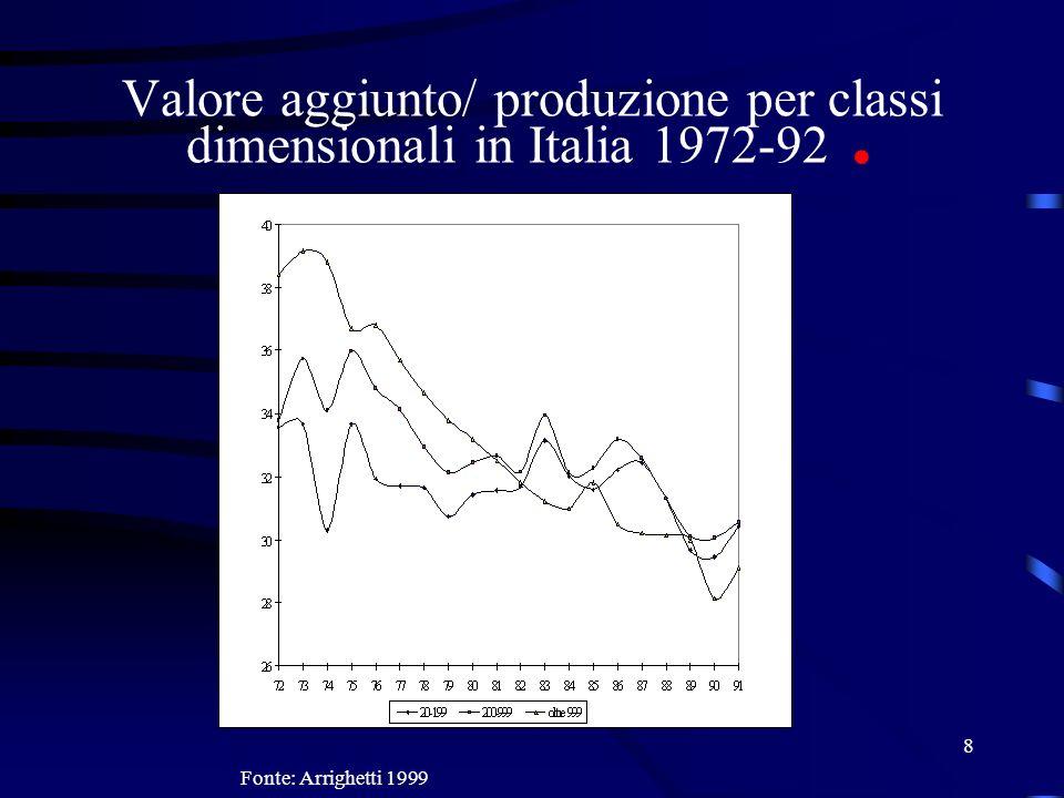 Valore aggiunto/ produzione per classi dimensionali in Italia 1972-92 .