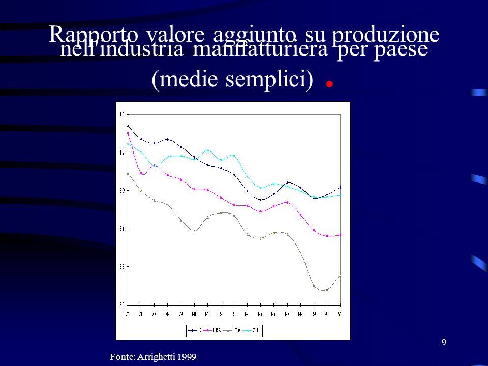 Rapporto valore aggiunto su produzione nell industria manifatturiera per paese (medie semplici) .
