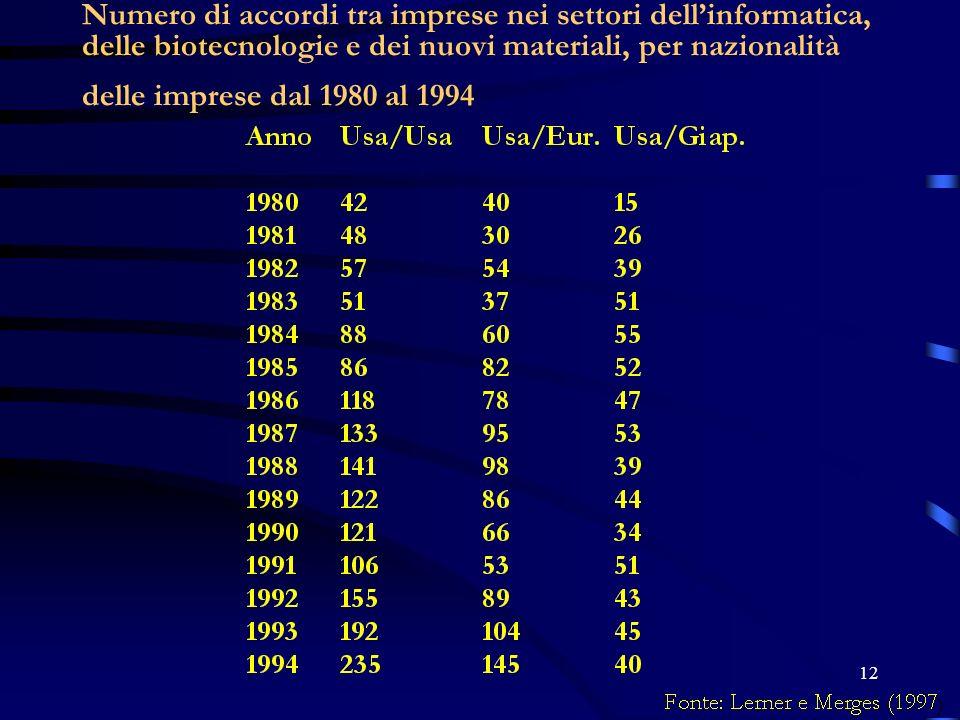 Numero di accordi tra imprese nei settori dell'informatica, delle biotecnologie e dei nuovi materiali, per nazionalità delle imprese dal 1980 al 1994
