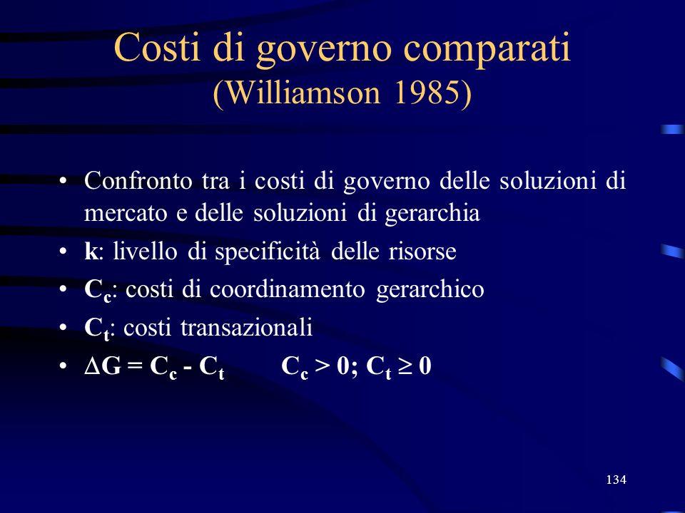 Costi di governo comparati (Williamson 1985)