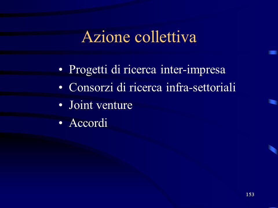 Azione collettiva Progetti di ricerca inter-impresa