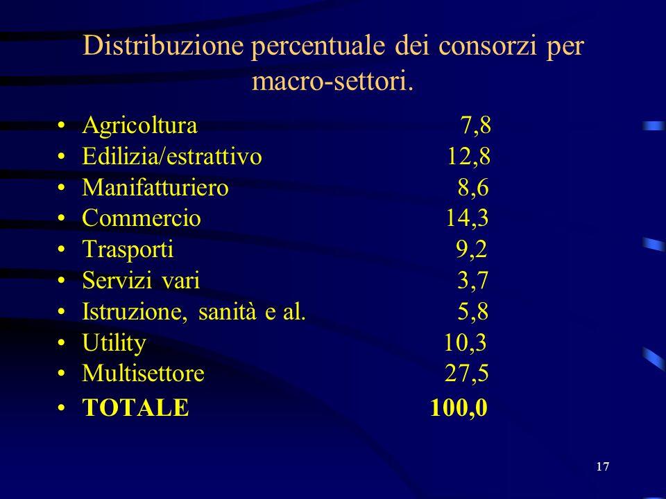 Distribuzione percentuale dei consorzi per macro-settori.