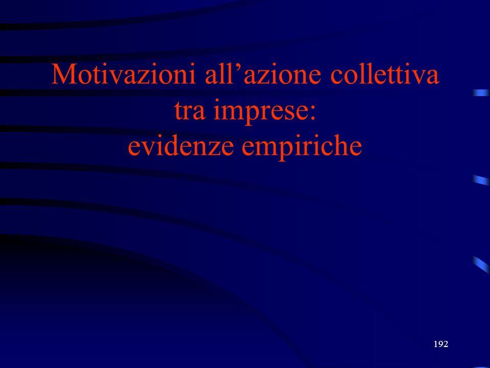 Motivazioni all'azione collettiva tra imprese: evidenze empiriche