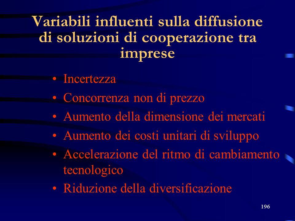 27/03/2017 Variabili influenti sulla diffusione di soluzioni di cooperazione tra imprese. Incertezza.