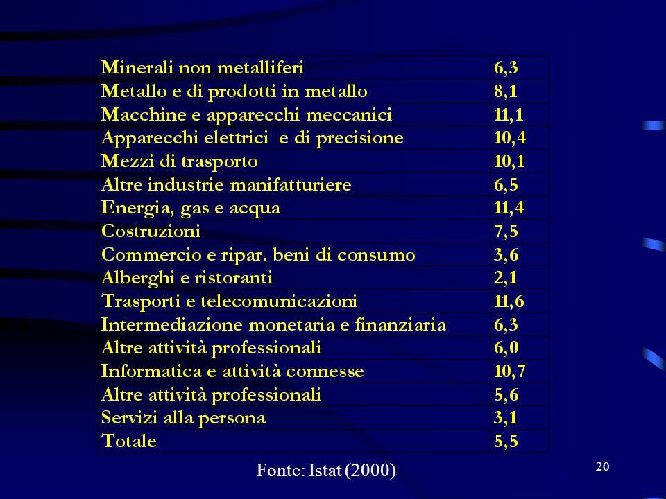 27/03/2017 Fonte: Istat (2000)