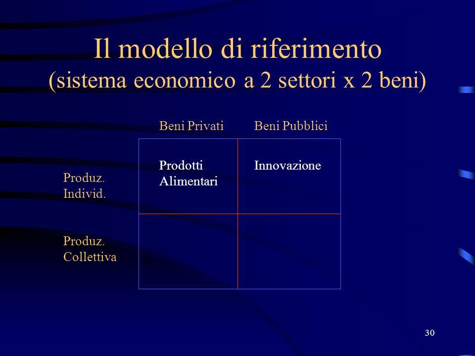 Il modello di riferimento (sistema economico a 2 settori x 2 beni)