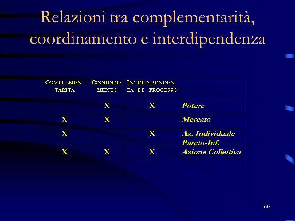 Relazioni tra complementarità, coordinamento e interdipendenza