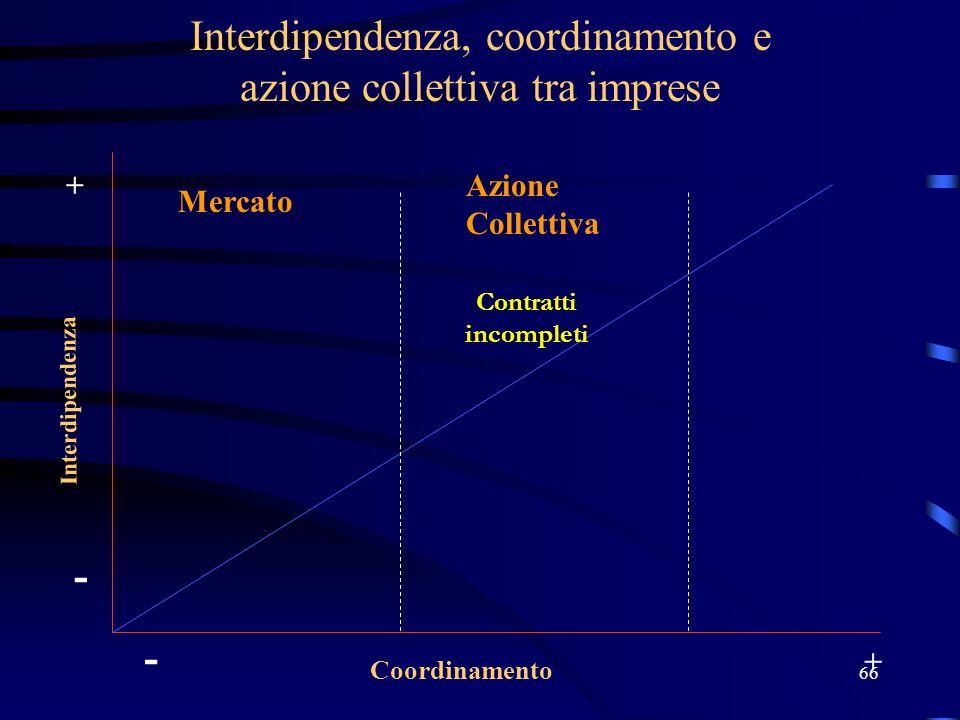 Interdipendenza, coordinamento e azione collettiva tra imprese