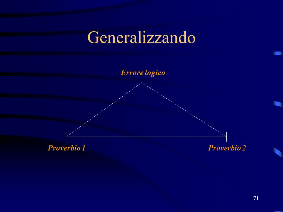 27/03/2017 Generalizzando Errore logico Proverbio 1 Proverbio 2