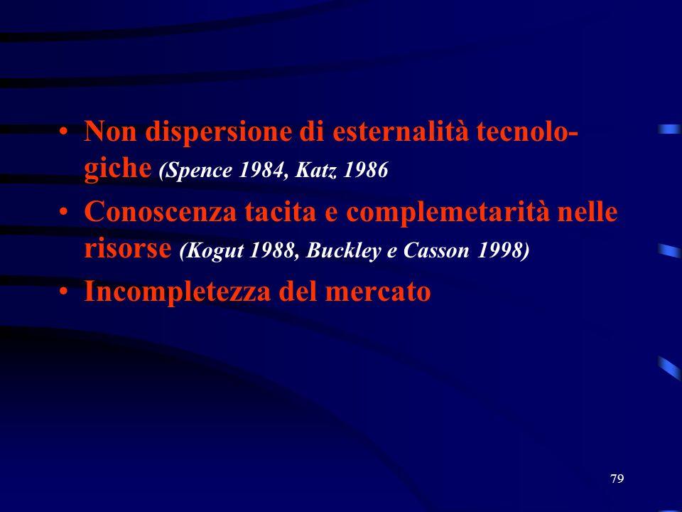 Non dispersione di esternalità tecnolo-giche (Spence 1984, Katz 1986