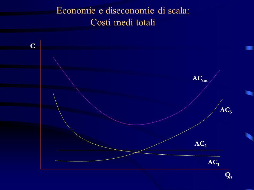 Economie e diseconomie di scala: Costi medi totali