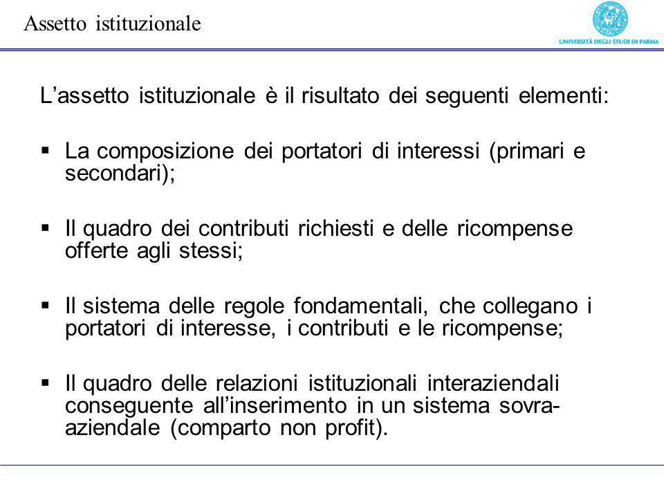 L'assetto istituzionale è il risultato dei seguenti elementi: